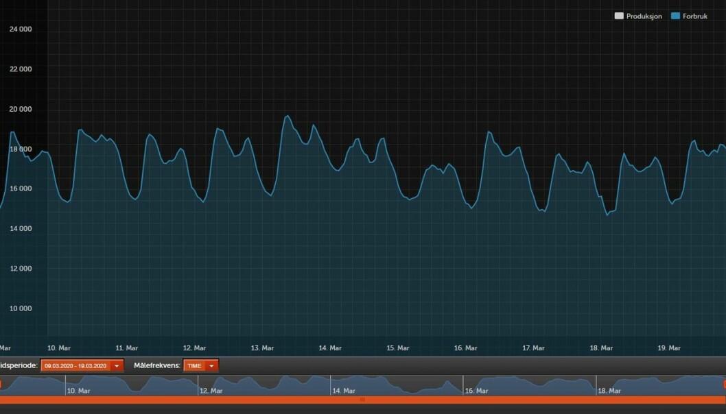 Strømforbruk i Norge, fra 9. mars til 19. mars time for time. Strømforbruket holder seg jevnt, til tross for at flere bedrifter er stengt ned.